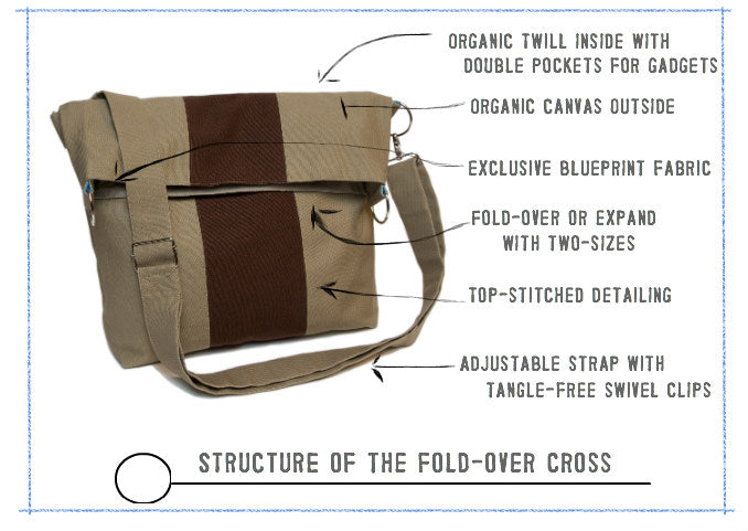 Structure of the Organic Canvas Fold-Over Cross Body Bag