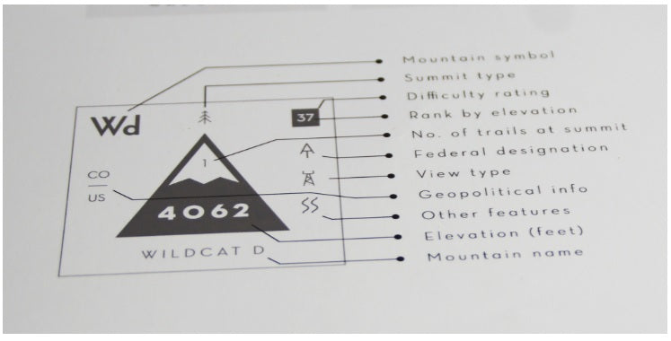 Periodic Table of the White Mountains' 4000 Footers