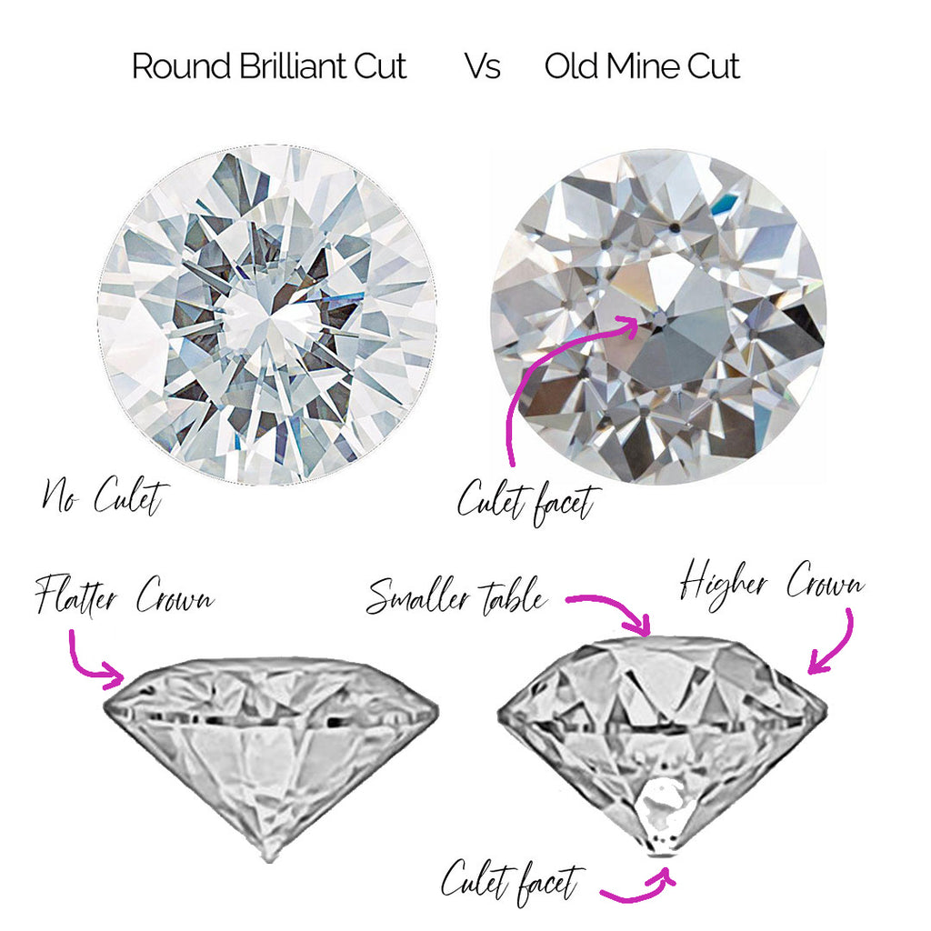 difference between Brilliant Round Moissanite and Old European Cut Moissanite