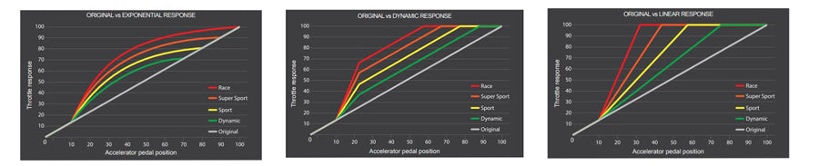 Throttle response curves to manage
