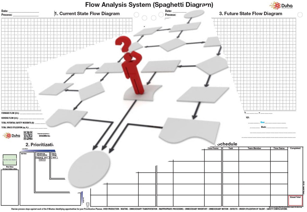 Flow Analysis using the Spaghetti Diagram - July 2, 2020 - 8am -12pm