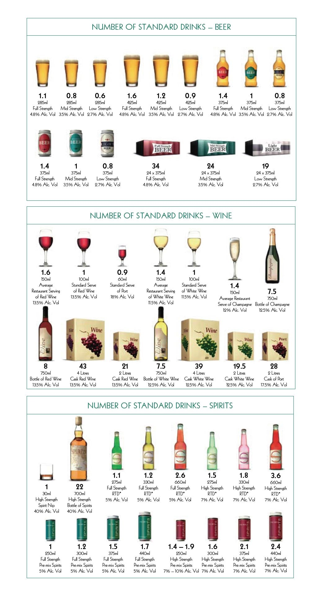 Standard drinks and serving sizes in Alcohol