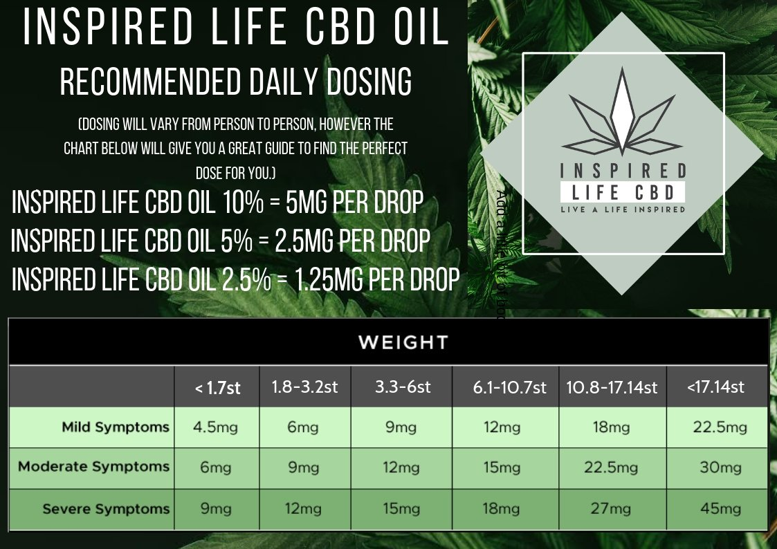Recommend Dosing Chart | Inspired Life CBD