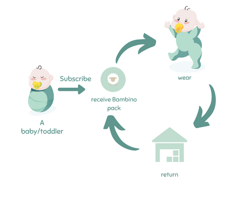 Bambino Subscription How It Works