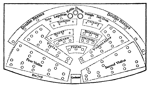 Seating of Modern Orchestra
