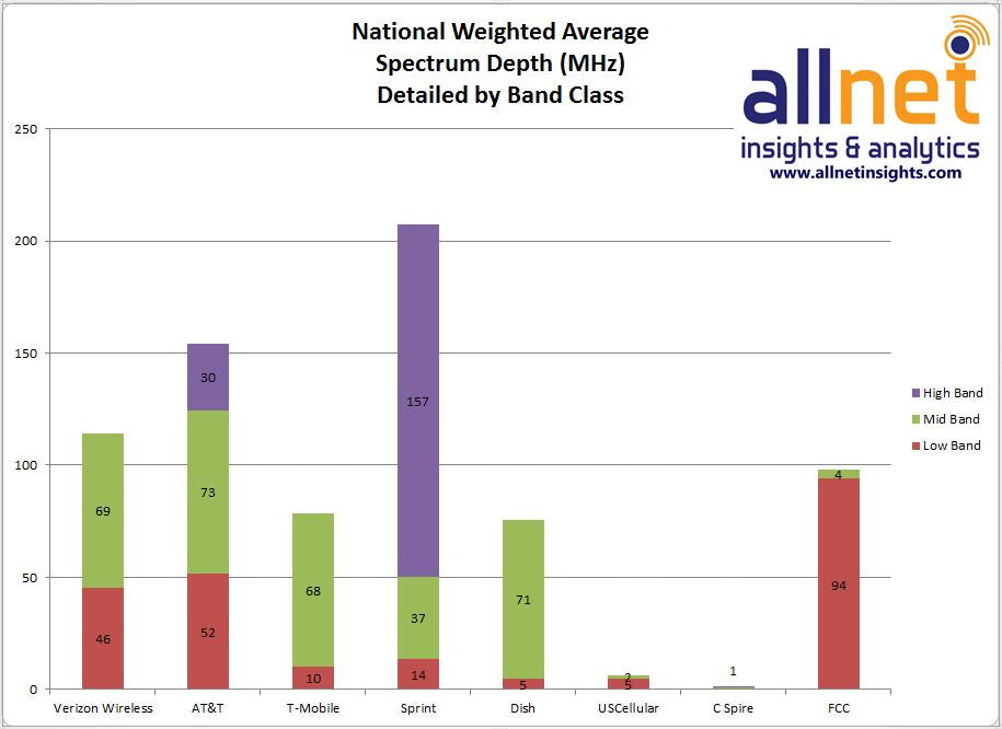 How Does Our Data Compare Sprint Spectrum Chart Allnet Insights