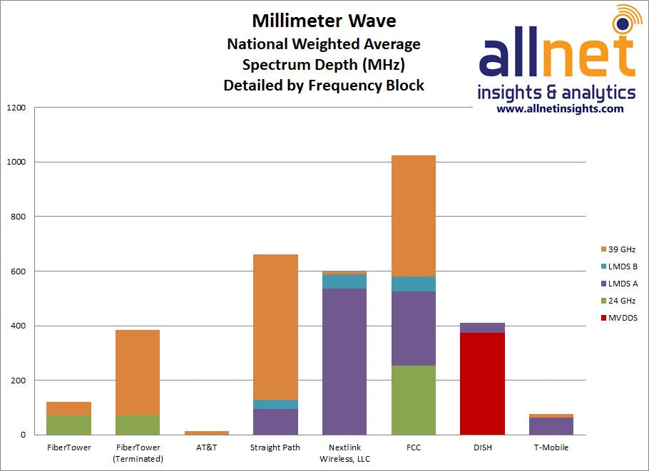 millimeter wave technology market worth 1 9 'millimeter waves: emerging markets', a new market study that explores the current state of millimeter wave technology and market opportunities for systems operating in the millimeter wave range.