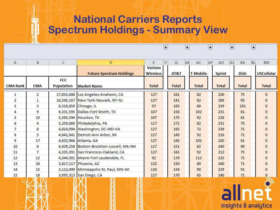 National Carrier Reports