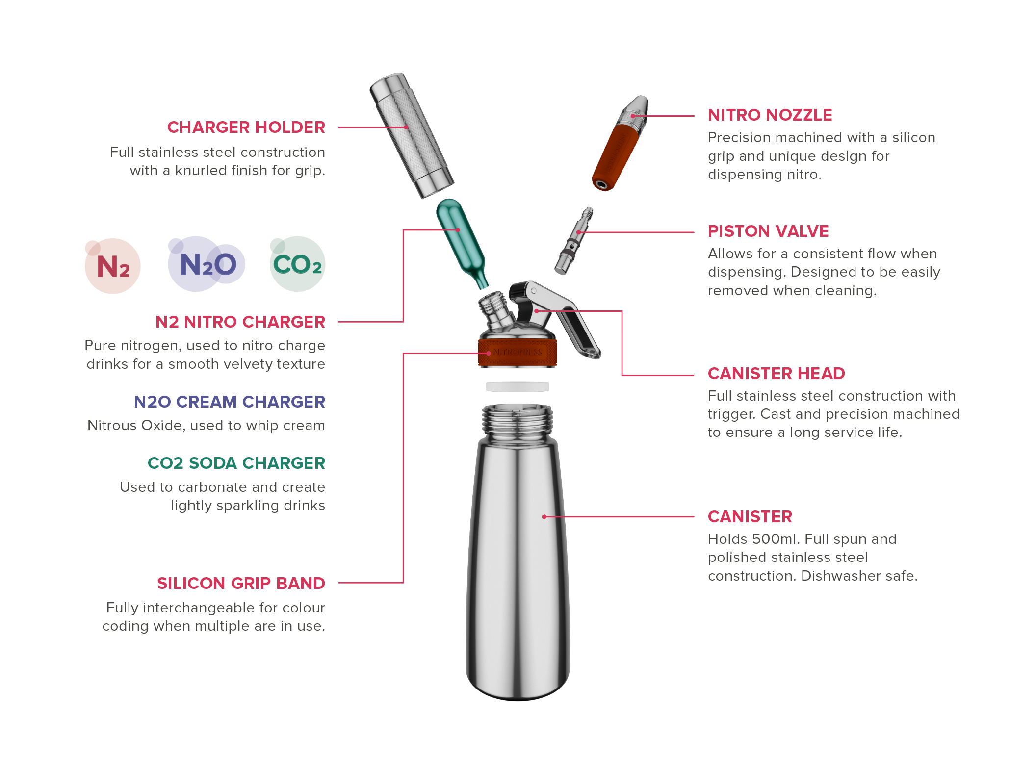 What is NitroPress? Made for nitro cold brew