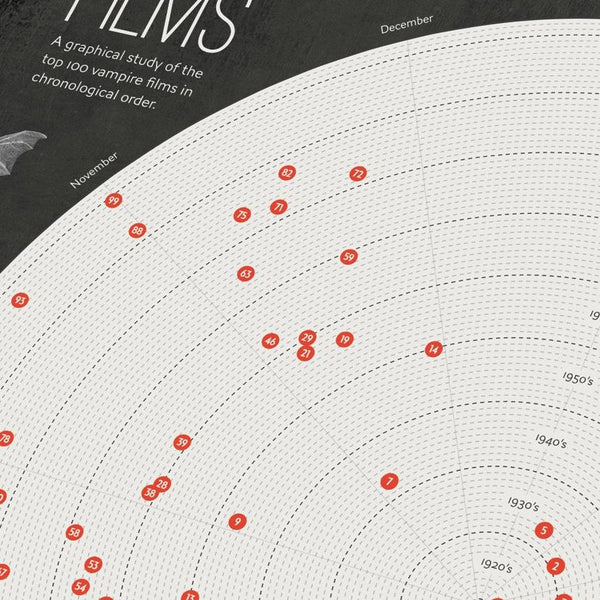 Top 100 Vampire films poster by Design Different