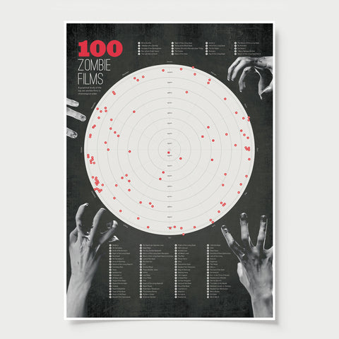 100 Zombie Movies - Graphical Study Info Graphic