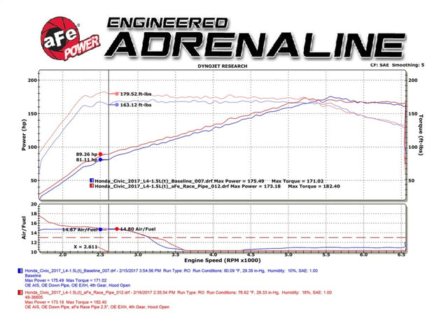 aFe Power Elite Twisted Steel 16-17 Honda Civic I4-1.5L (t) 2.5in Rear Down-Pipe Mid-Pipe