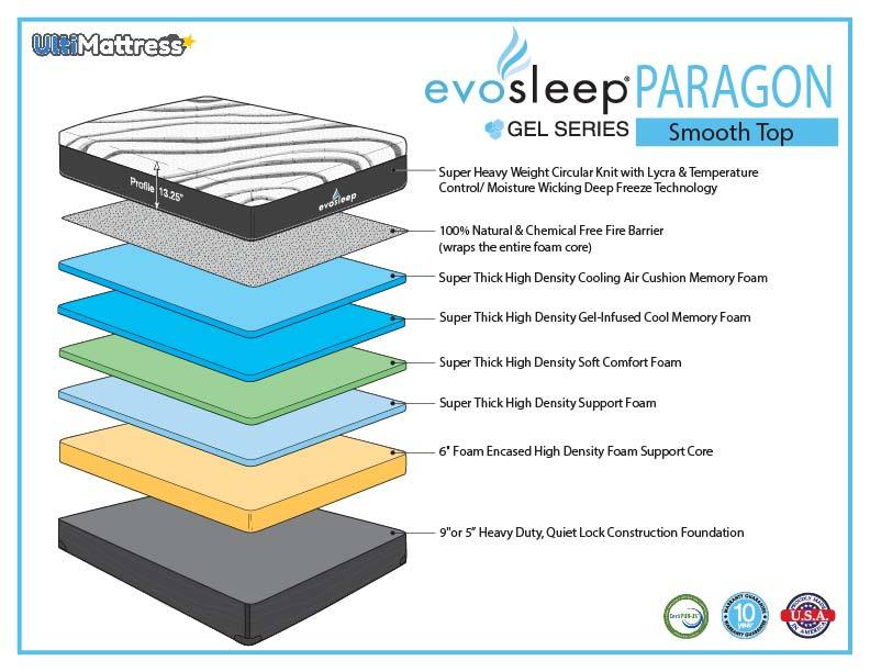 evosleep paragon gel series smooth top sherwood mattress detail