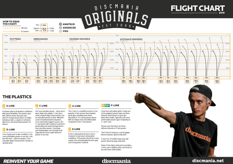 Discmania Originals 2019 Flight Chart