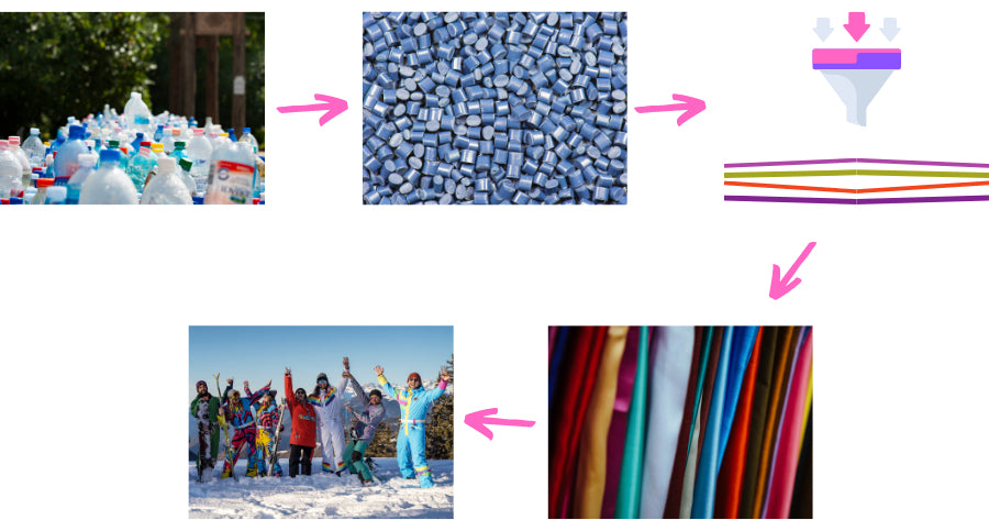 OOSC clothing recycling process