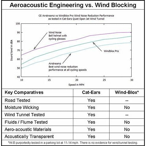 Brand New Cat-Ears New AirStreamz Slim Cycling Wind Noise Reducer