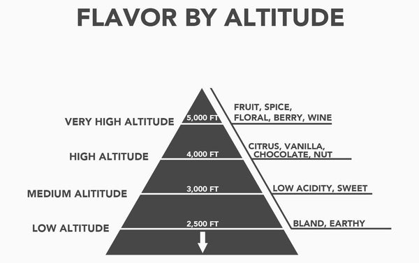 coffee-altitude-chart