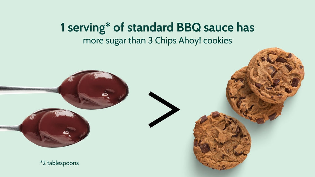 1 serving of standard BBQ sauce has more sugar than 3 Chips Ahoy! cookies ( 1 serving is 2 tbsp)
