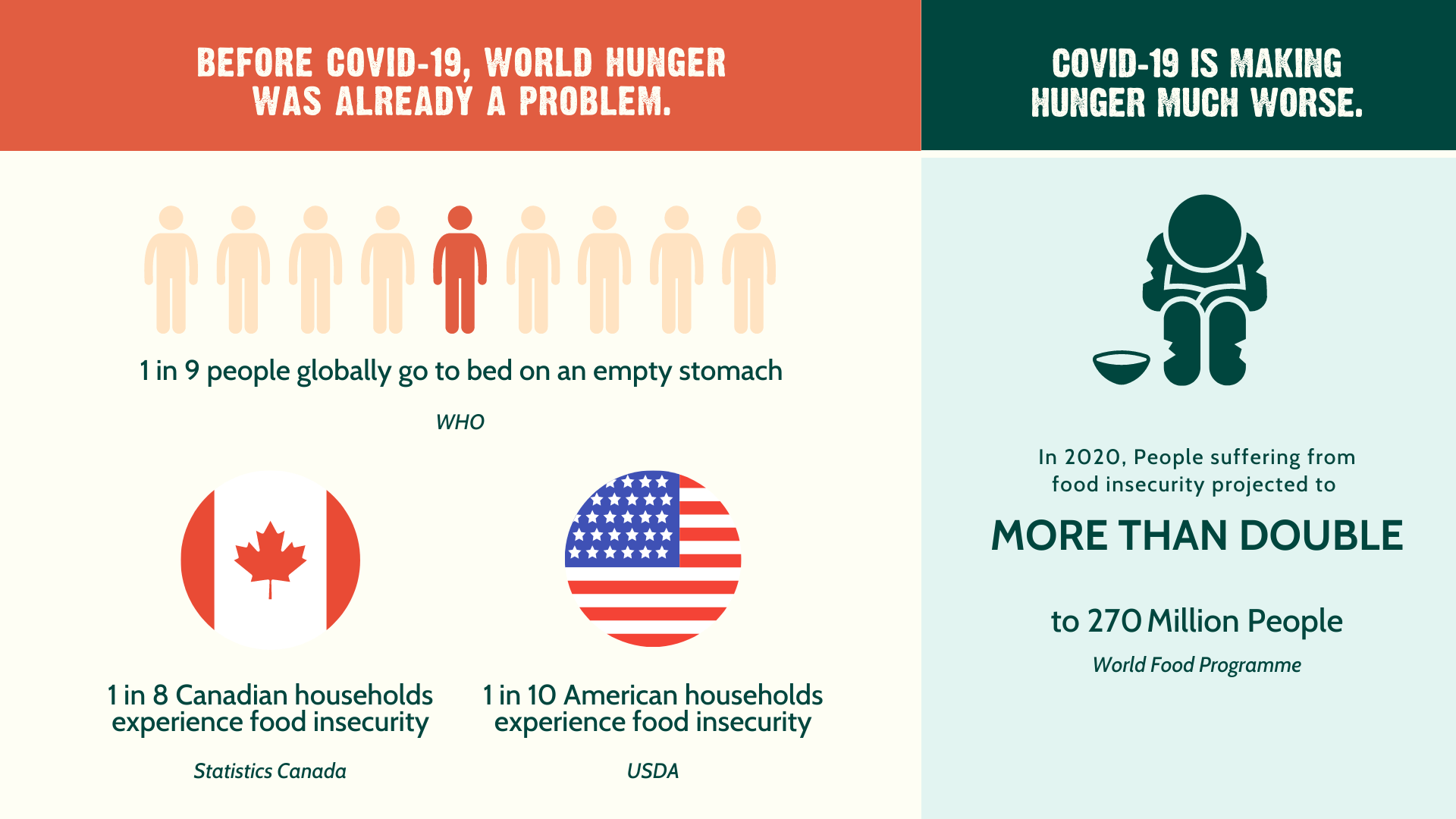 world hunger, hunger, food insecurity, good food for good, world hunger day
