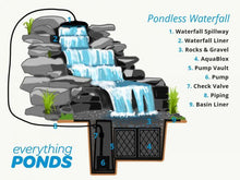 Load image into Gallery viewer, Small DIY Pondless Waterfall Kit