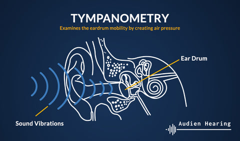 Infographic showing basics of tympanometry