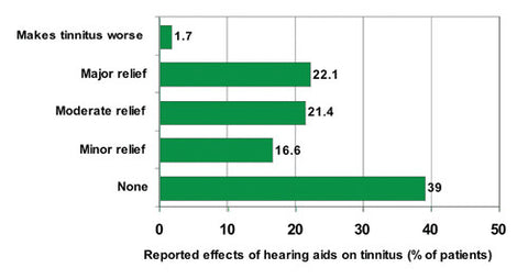 statistics on effects of hearing aid