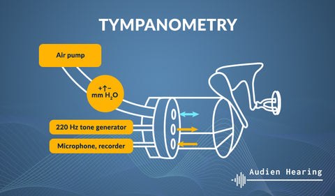 Infographic detailing mechanisms of tympanometry testing
