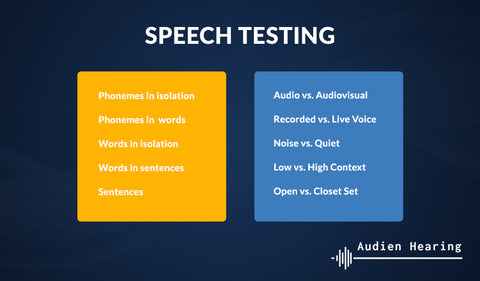 Infographic of results from speech testing