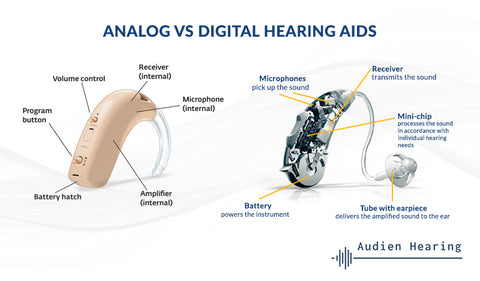 Infographic showing differences between analog and digital hearing aids