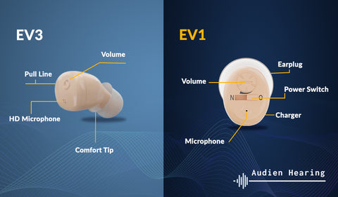 Infographic of EV3 and EV1 models of Audien Hearing Aids