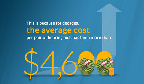 Infographic showing the average cost of hearing aids