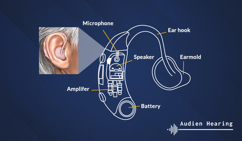 Infographic of the components of hearing aids