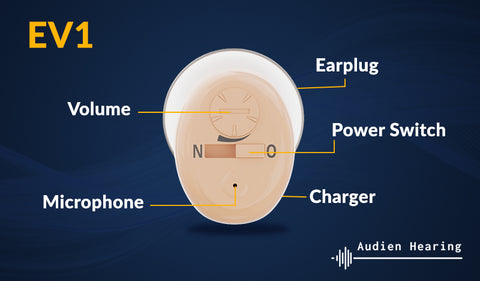 EV1 Hearing Aid Diagram