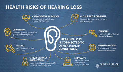 Infographic of health risks associated with hearing loss