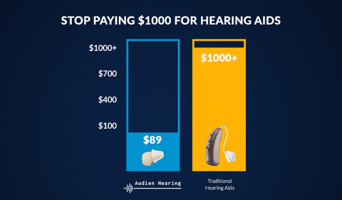 Graph comparing cost of Audien Hearing aids to Traditional Hearing aids