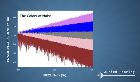 Infographic of different color sound types