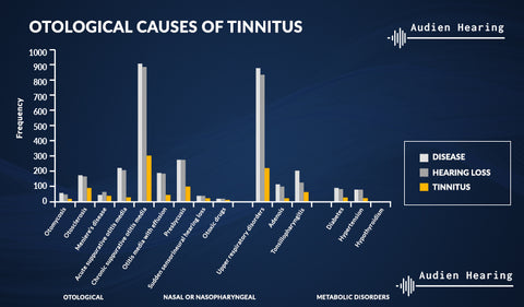 Otological causes of tinnitus