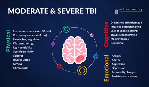 Infographic showing various severities of traumatic brain injuries (TBI)