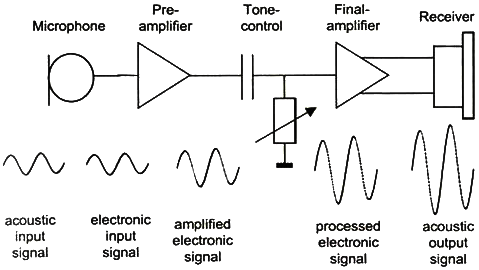 A diagram showing how hearing aid works