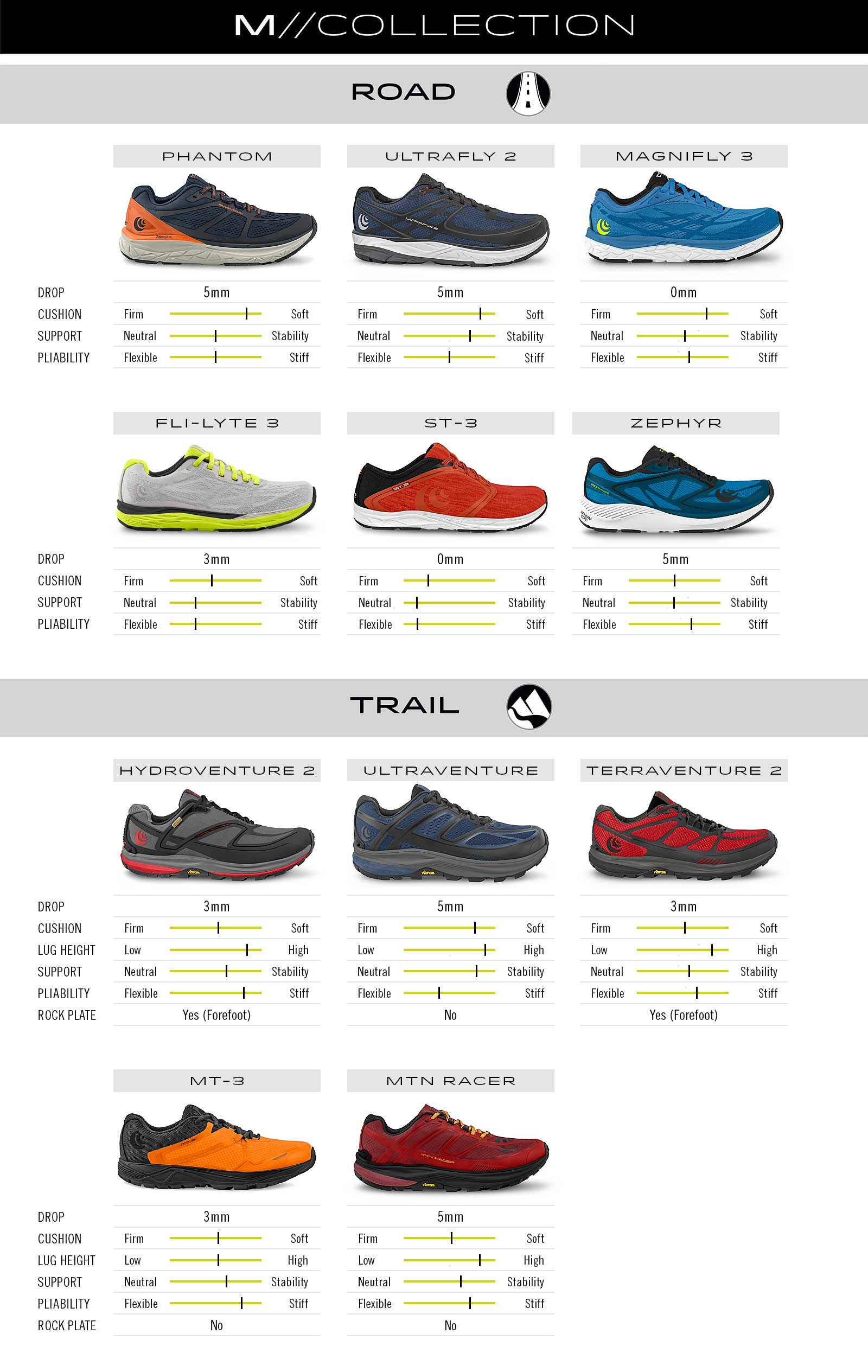 Comparison chart of Mens Topo Running Shoes available in the UK.
