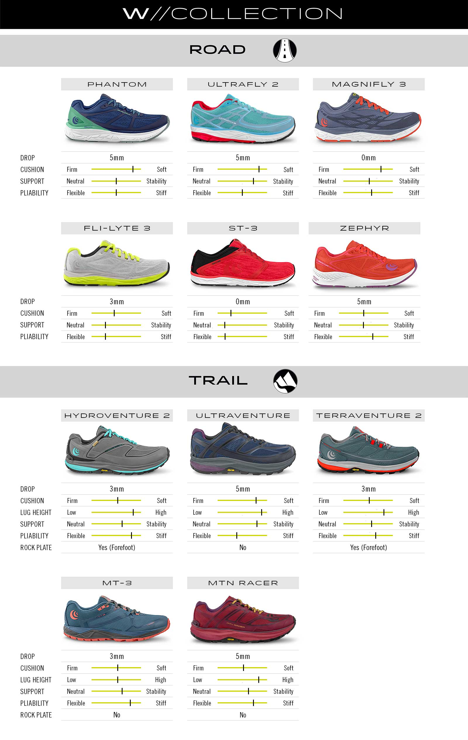 Comparison chart of Women's Topo Running Shoes available in the UK.