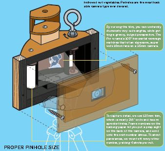 Make: Projects - Pinhole Panoramic Camera - PDF