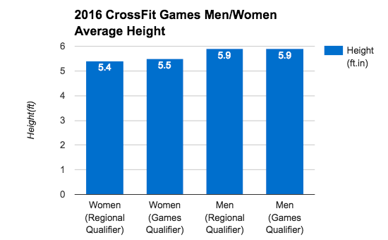 How Tall Do You Need To Be To Win The Crossfit Games Blonyx