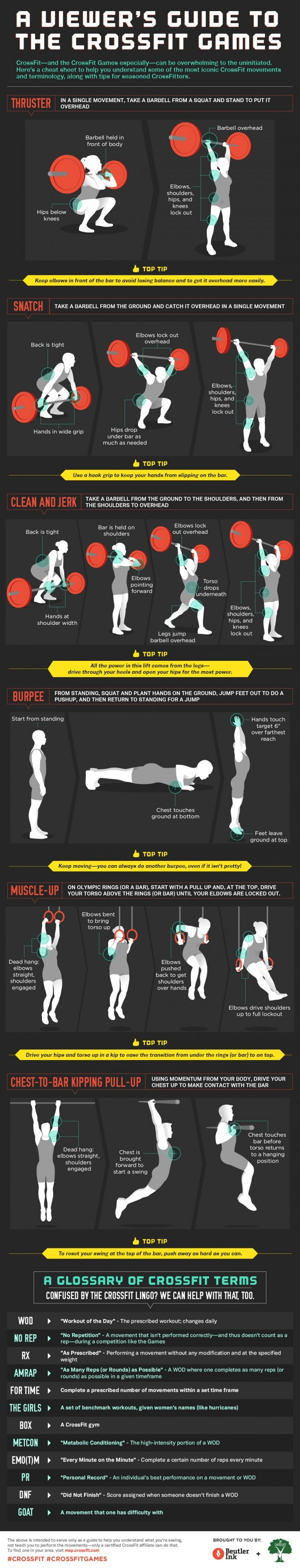 Infographic a non crossfitters guide to crossfit