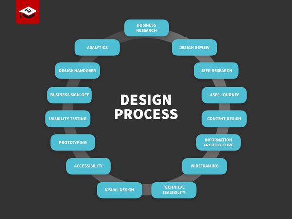 The School of UX Design Process