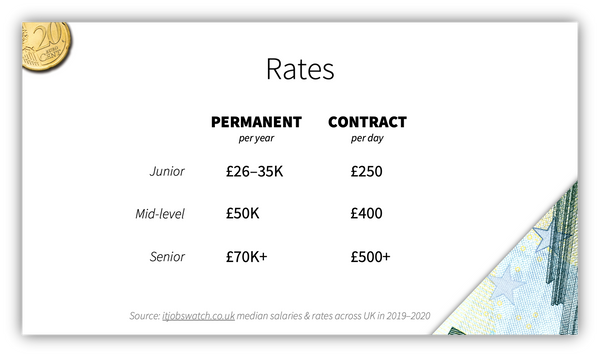 Market rates for UX and UI designer jobs in the UK