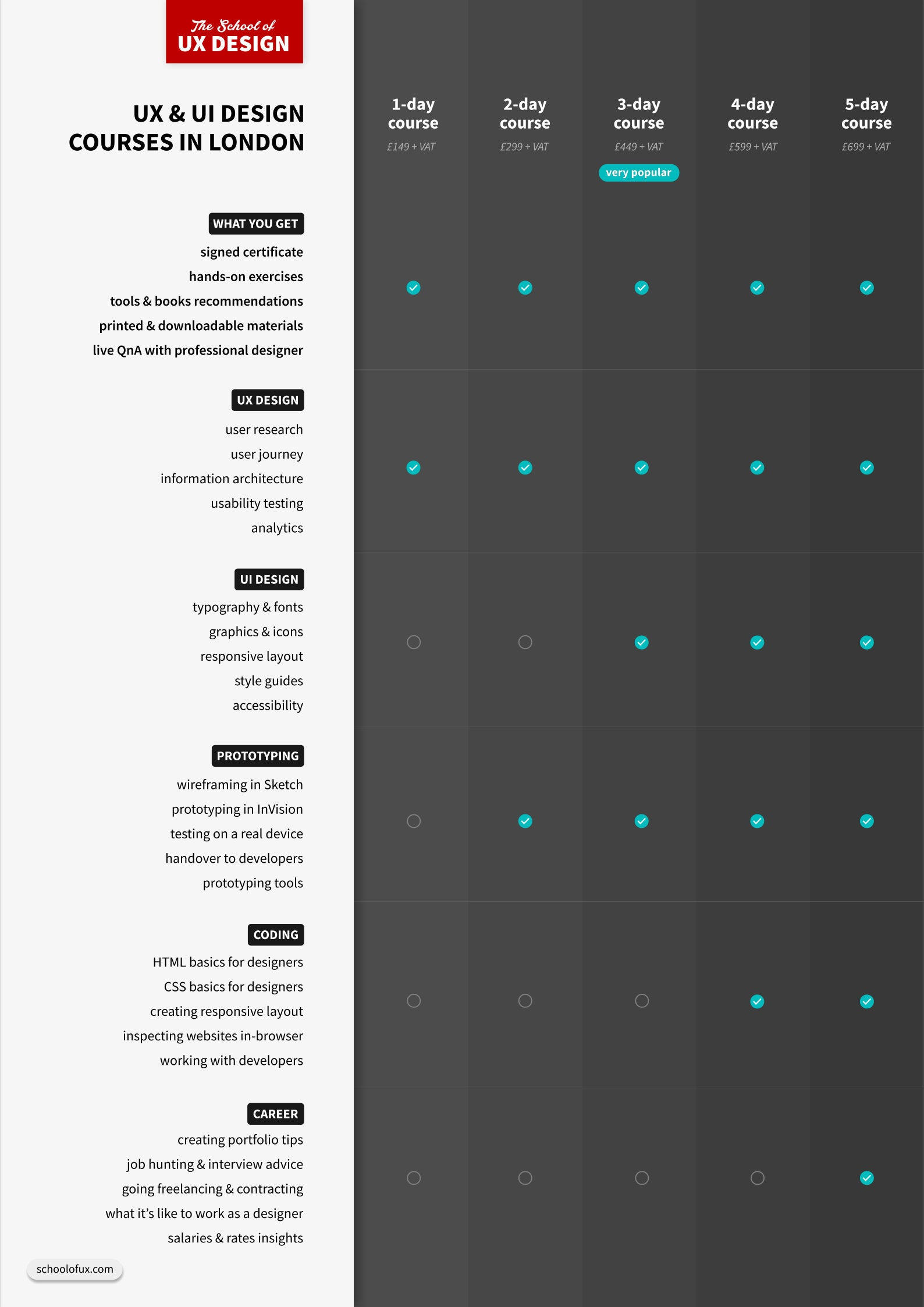 The School of UX courses comparison