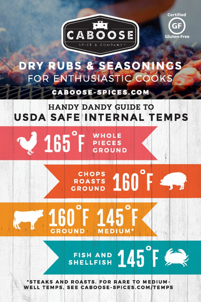 Handy dandy guide to USDA safe internal temps for meats, poultry, fish and seafood