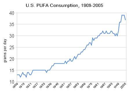 pufas-oils-consumption-in-usa