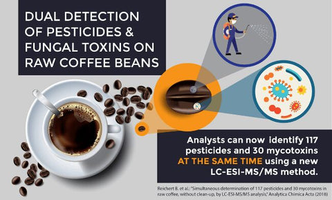 high-levels-pesticides-in-coffee-dont-consume-on-carnivore-diet